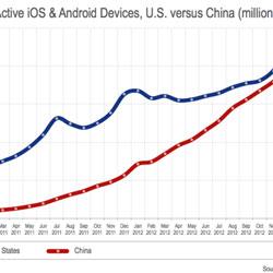统计称中国超美国成第一大智能手机和平板市场